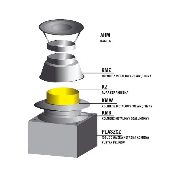 Zakończenie systemu kominowego SKC Ø 100mm - wariant 1 płyta lana